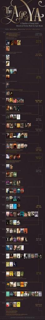 AgeOfYA_Timeline_EpicReads